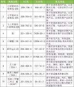 上海认证公司提醒您REACH法规更新至191项