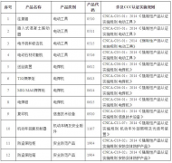 CCC重大调整!3C认证目录取消12种产品